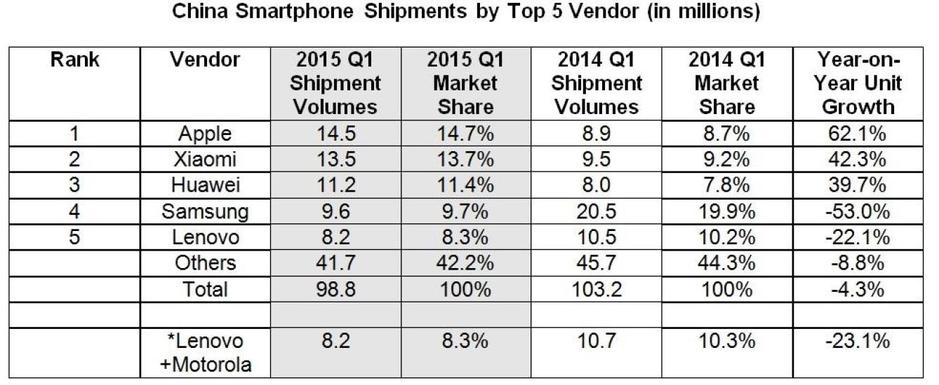 top vendedores smartphones china 2015 primer trimestre