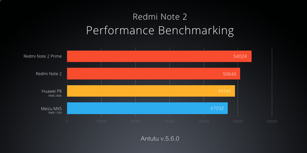 redmi note 2 technospain
