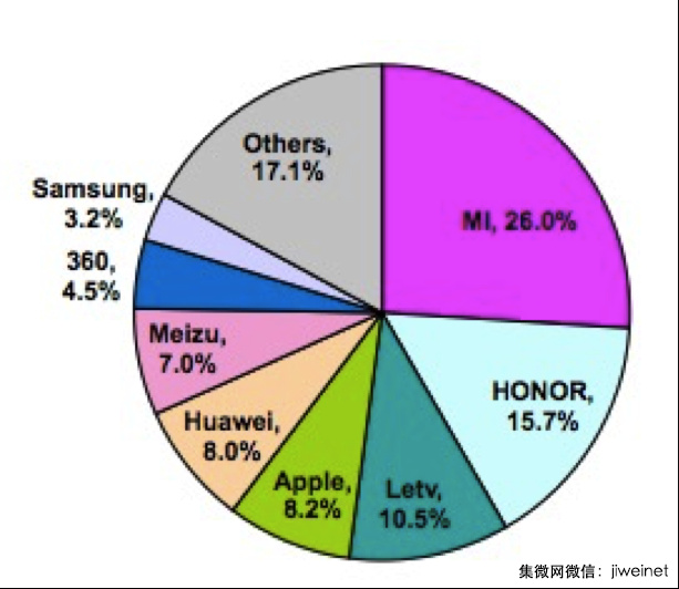smartphone-market-share-in-china-april